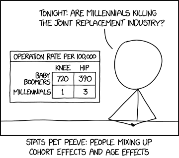 Younger people get very few joint replacements, yet they're also getting more than older people did at the same age. This means you can choose between 'Why are millennials are getting so (many/few) joint replacements?' depending which trend fits your current argument better.